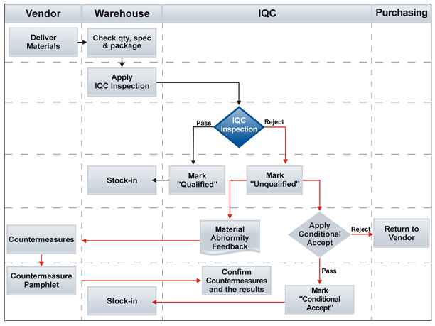IQC process in Dilight