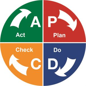 Dilight staff follows PDCA cycle for continual quality improvement.