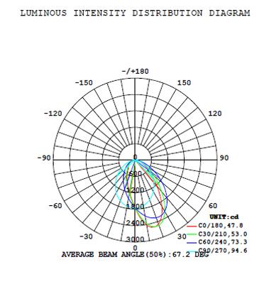 Distrubition Diagram of Asymmetic wall-washing linear light 104067