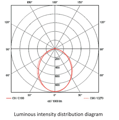 Luminous intensity distribution of recessed led linear light_105083T_20w