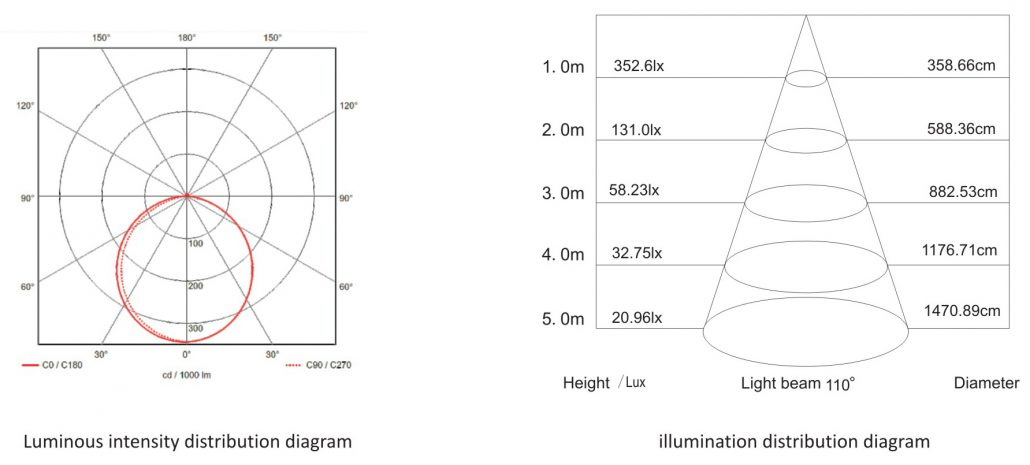 Photometric Diagram of Recessed or flush-mounted Led Linear Light 103535T