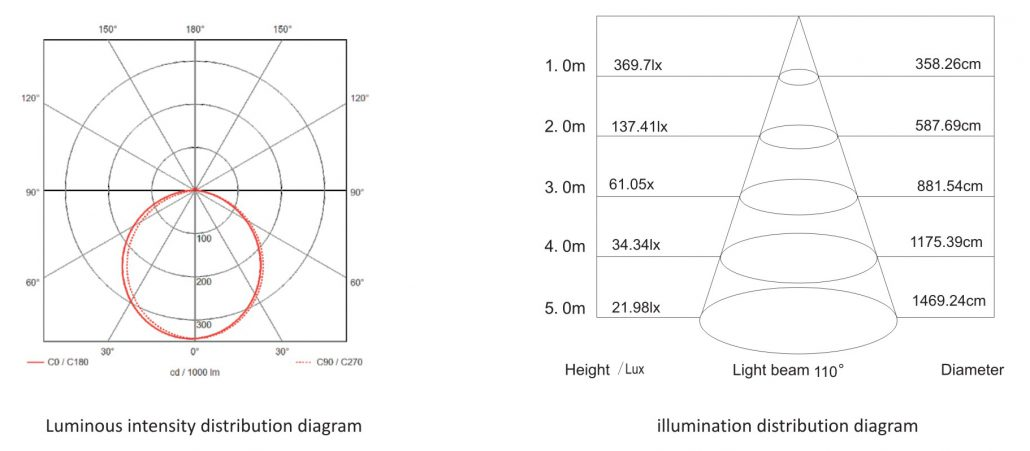 Photometric diagram of 35x35mm Led Linear light, 24W, 110 degree beam angle and 61lux at 3m