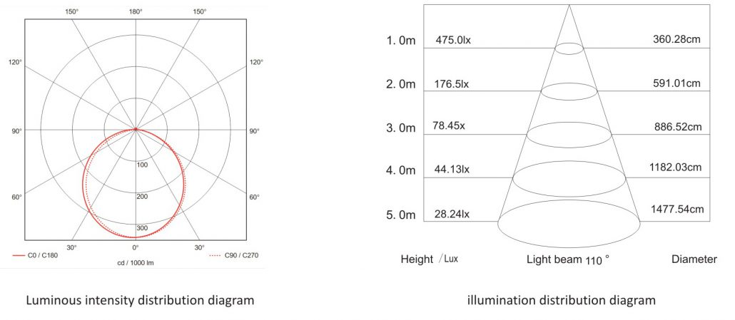 Illuminance distribution of Suspended/pendant or surface-mounted Led linear light 104932 30W
